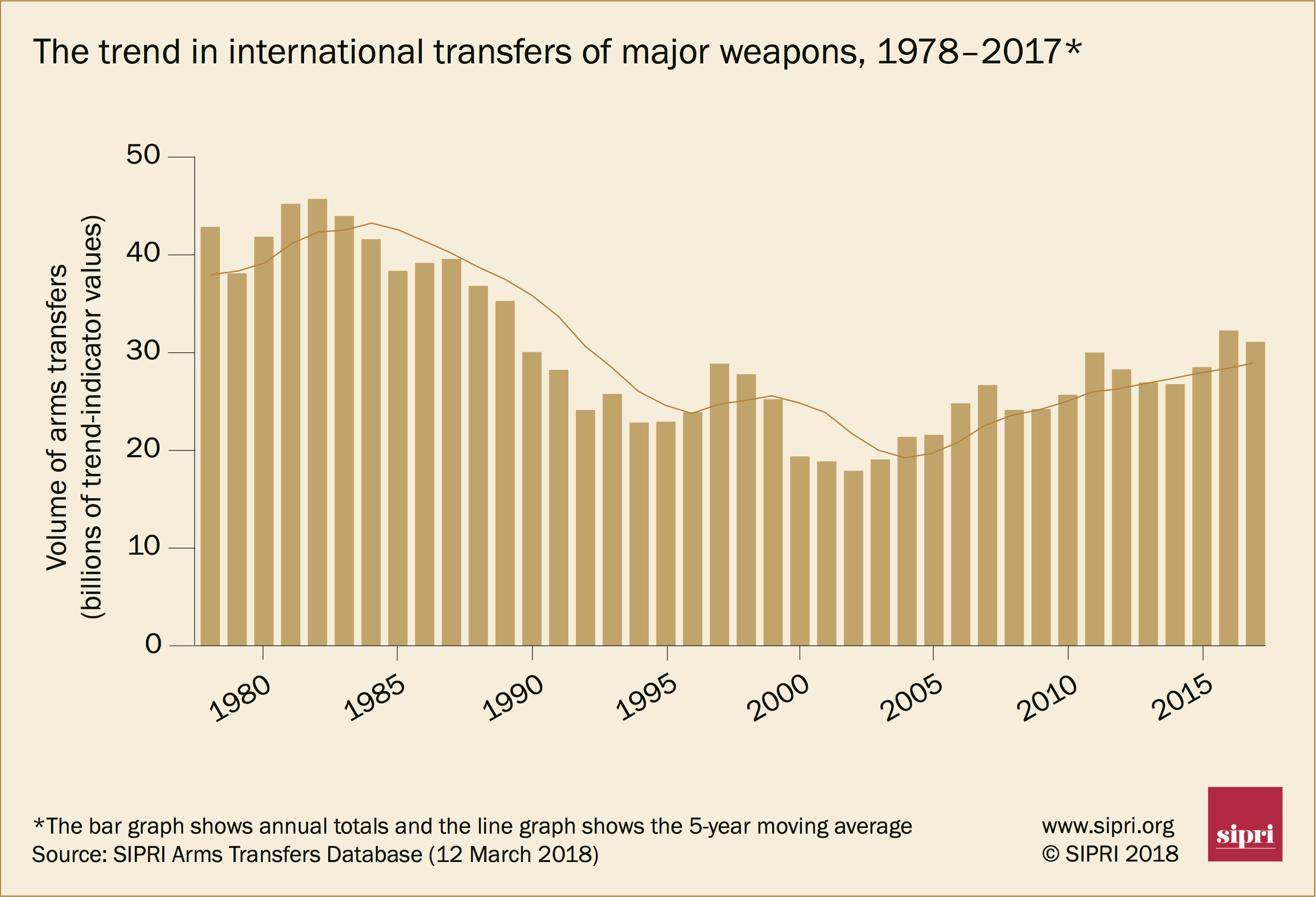 The trend in international transfers of major weapons