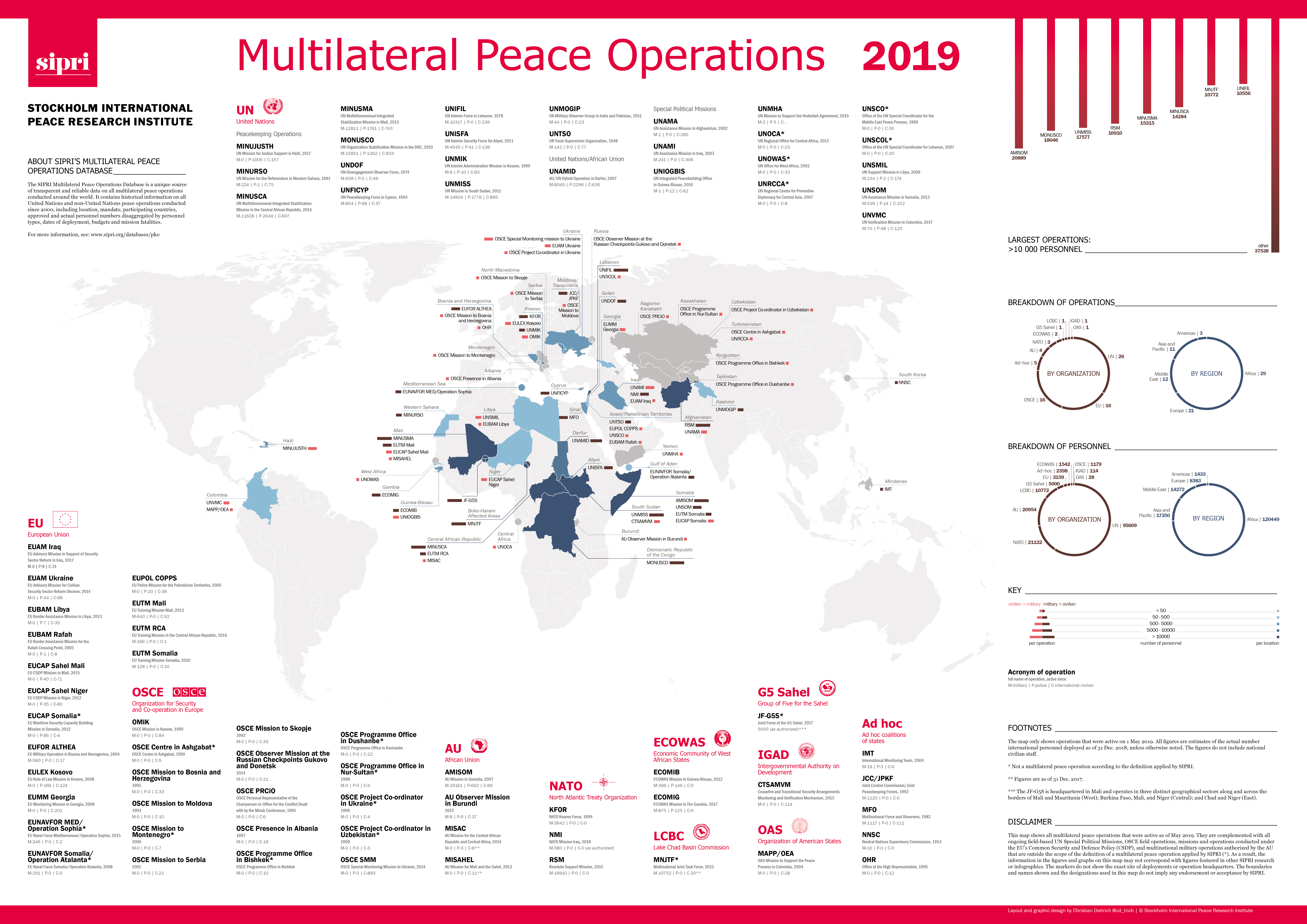 Global and regional trends in multilateral peace operations, 2009–18