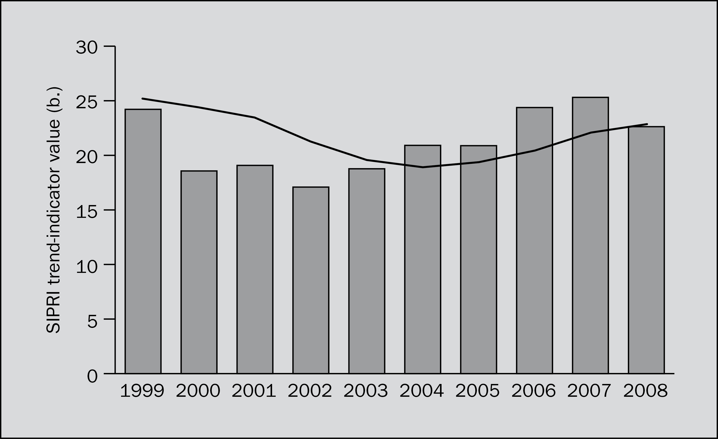 The trend in transfers of major conventional weapons, 1999–2008