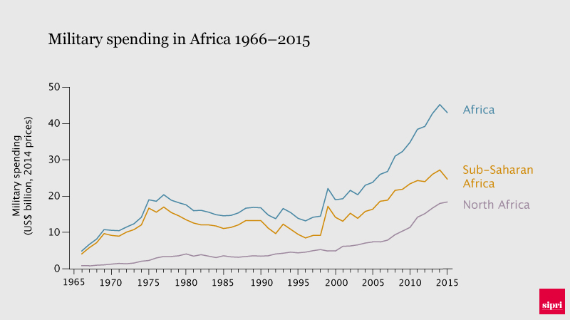 Military spending in Africa 1966-2015