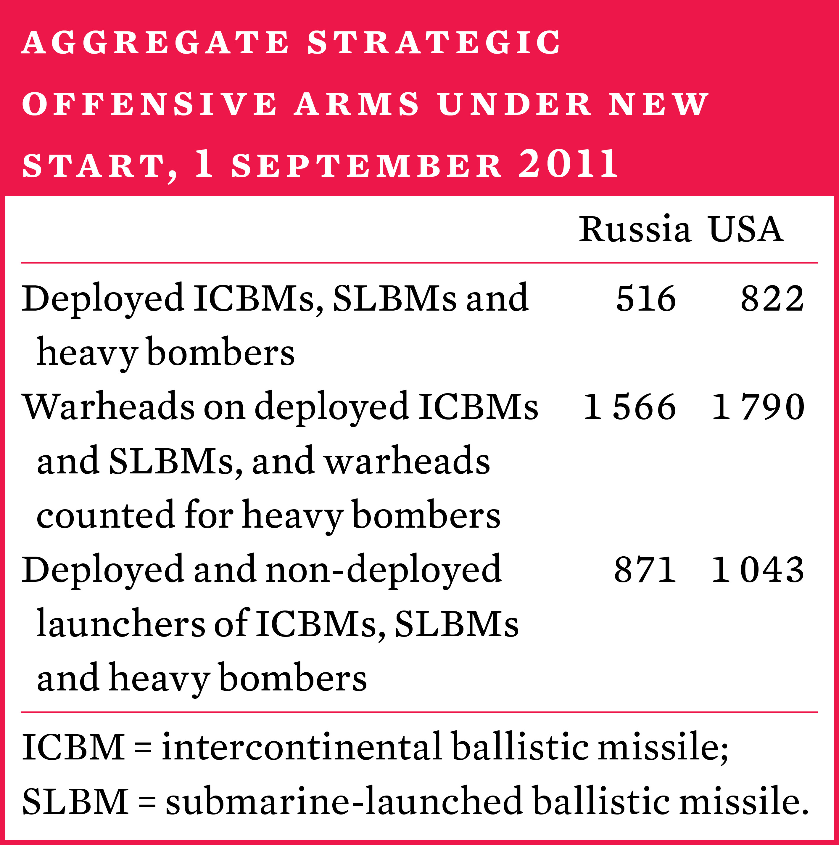 Aggregate strategic offensive arms under New START, 1 September 2011