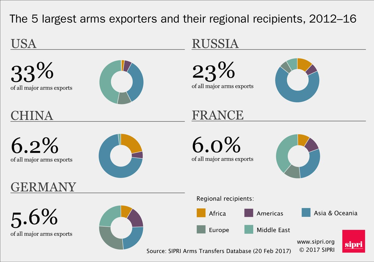 Biggest 5 arms exporters in 2012-16 and their regional recipients