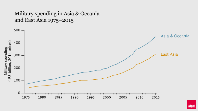 Military spending in Asia and Oceania