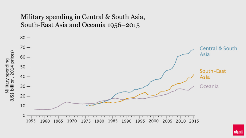 Military spending in Asia 1956-2015