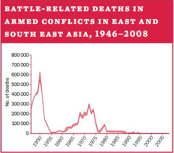 Battle-related deaths in armed conflicts in East and South East Asia, 1946–2008