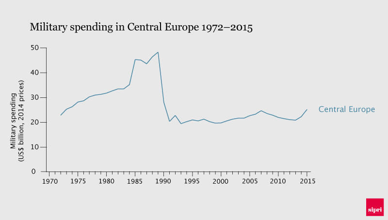 Military spending in Central Europe 1972-2015