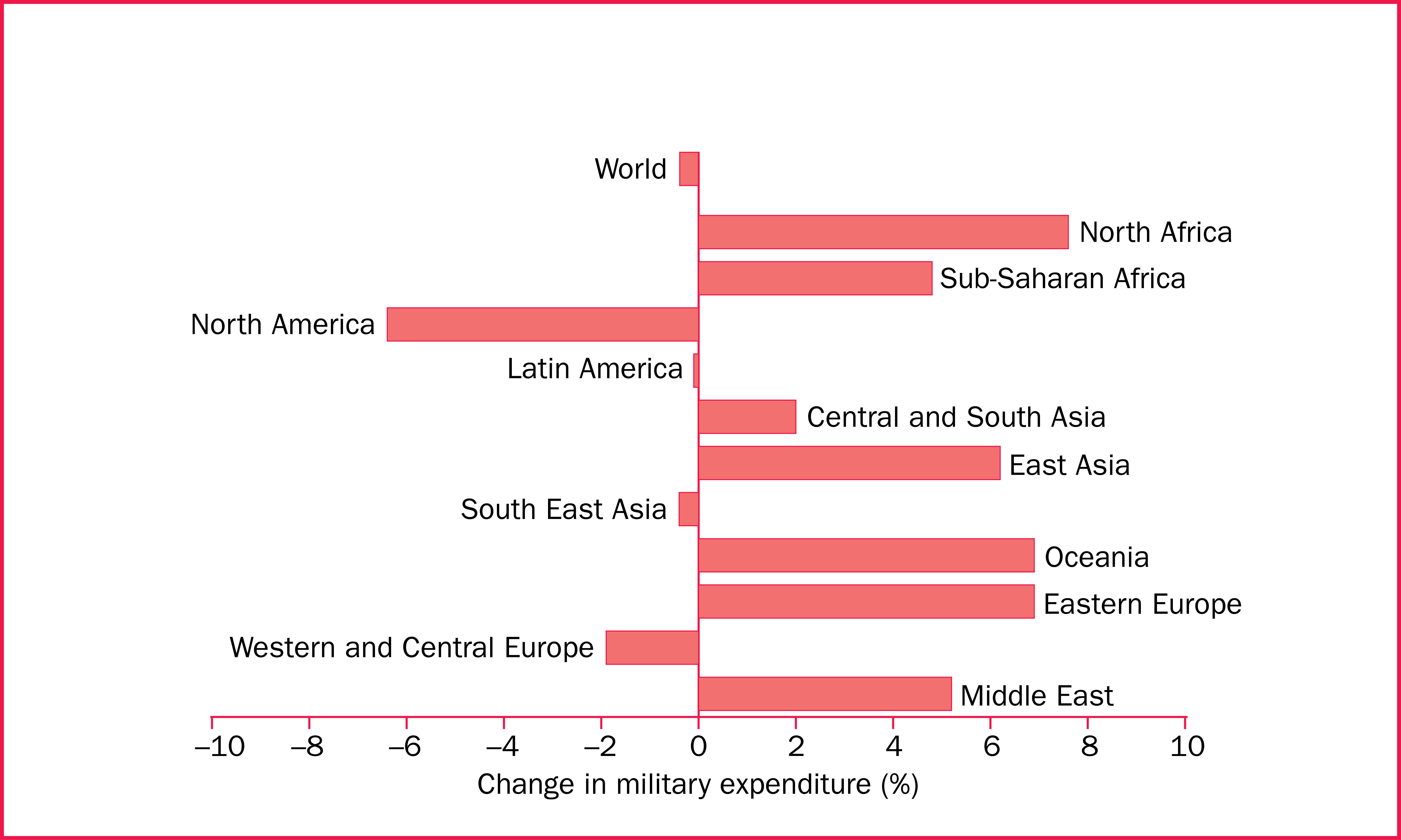 Changes in military expenditure, by region, 2013–14
