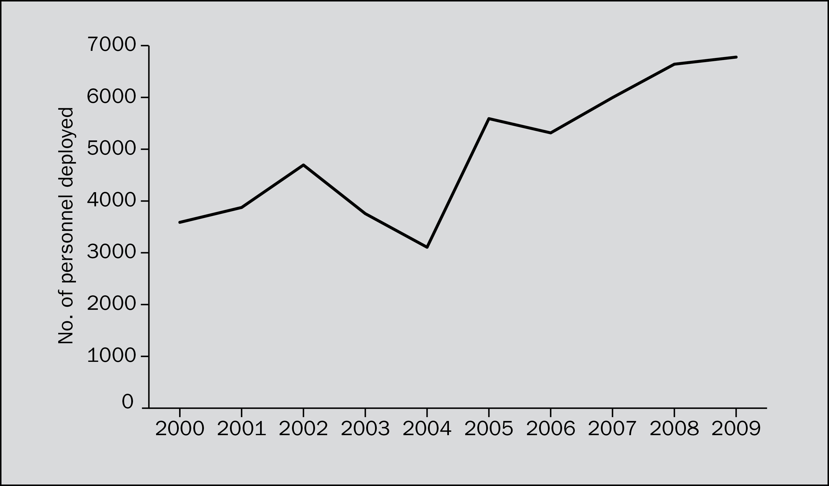 Civilians deployed to peace operations, 2000–2009