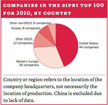 Companies in the SIPRI Top 100 for 2010, by country