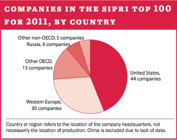 Companies in the SIPRI Top 100 for 2011, by country