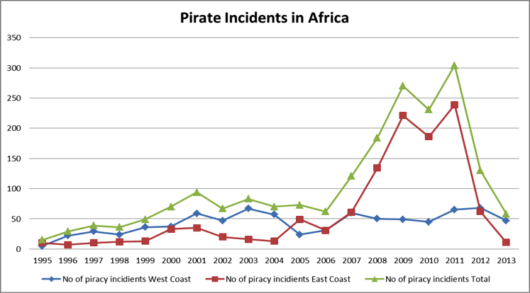 Pirate incidents in Africa, 1995-2013