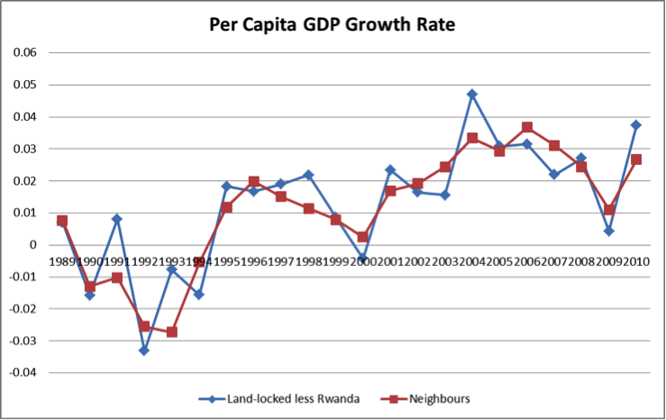Per capita GDP growth rate