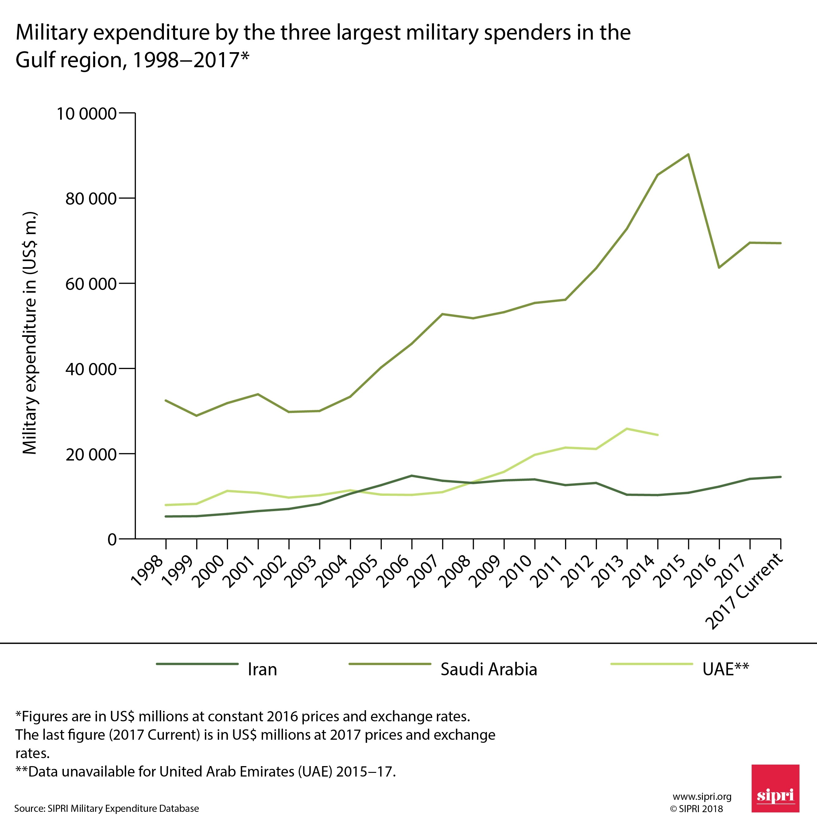 Saudi Arabia, armaments and conflict in the Middle East | SIPRI