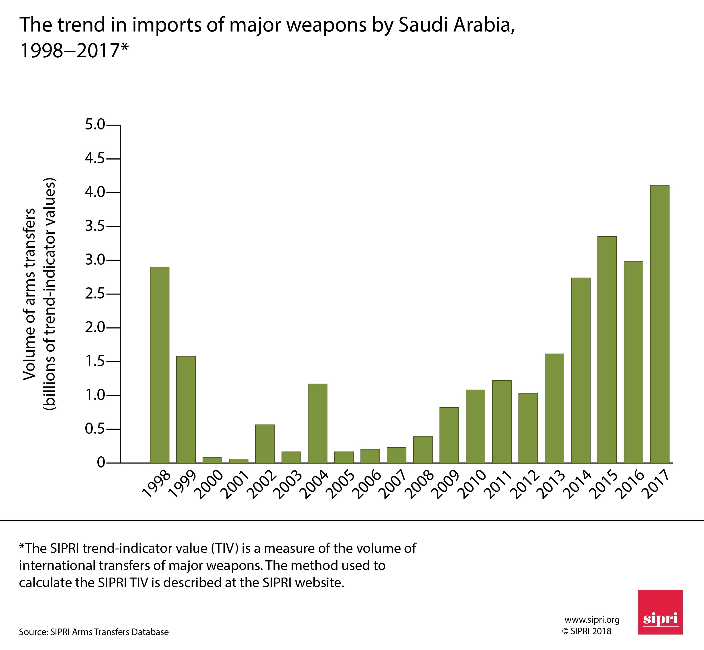 Figure 3. The trend in imports of major arms by Saudi Arabia, 1998–2017.​​​​​​