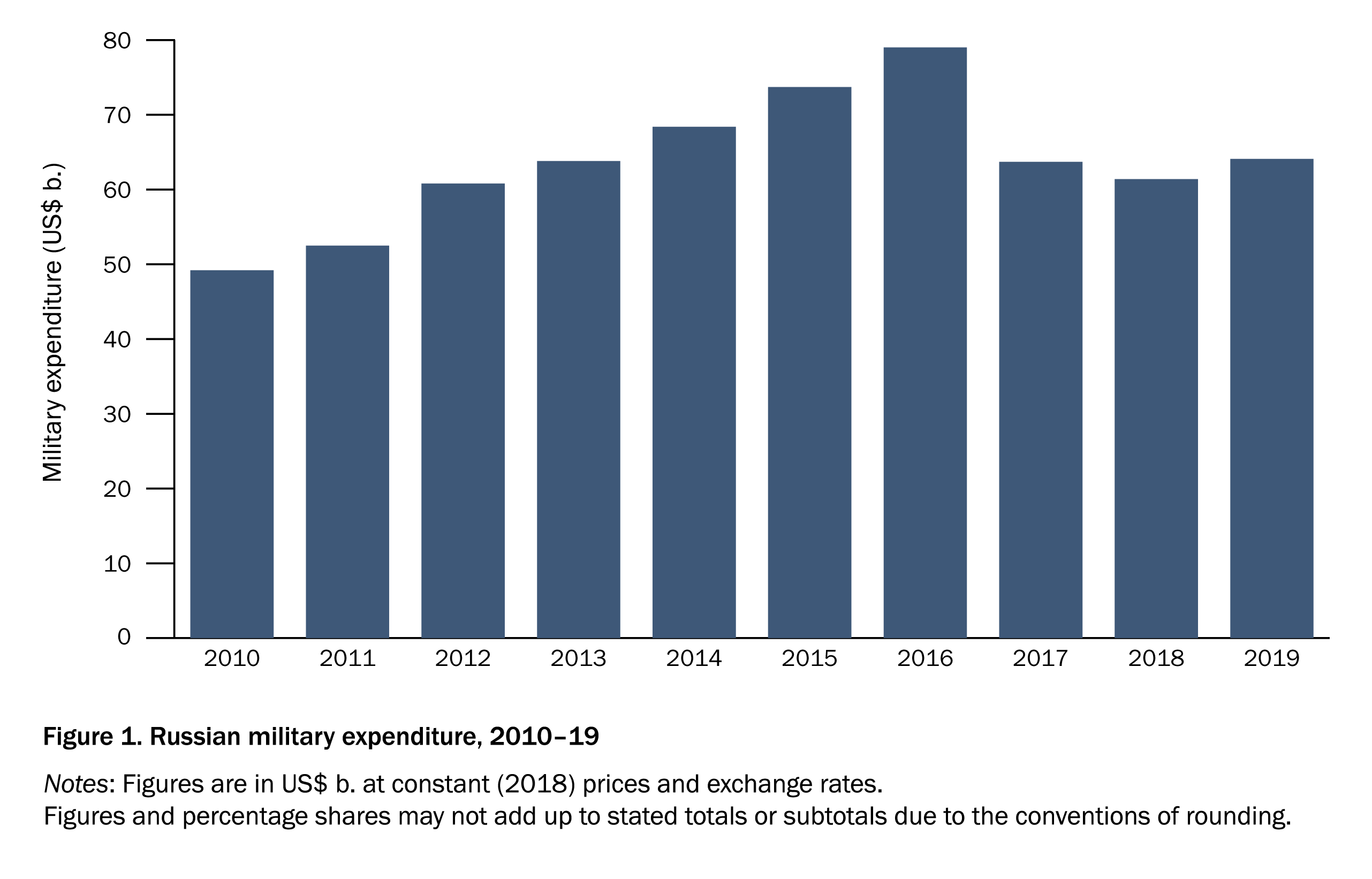 Figure 1. Russian military expenditure, 2010–19