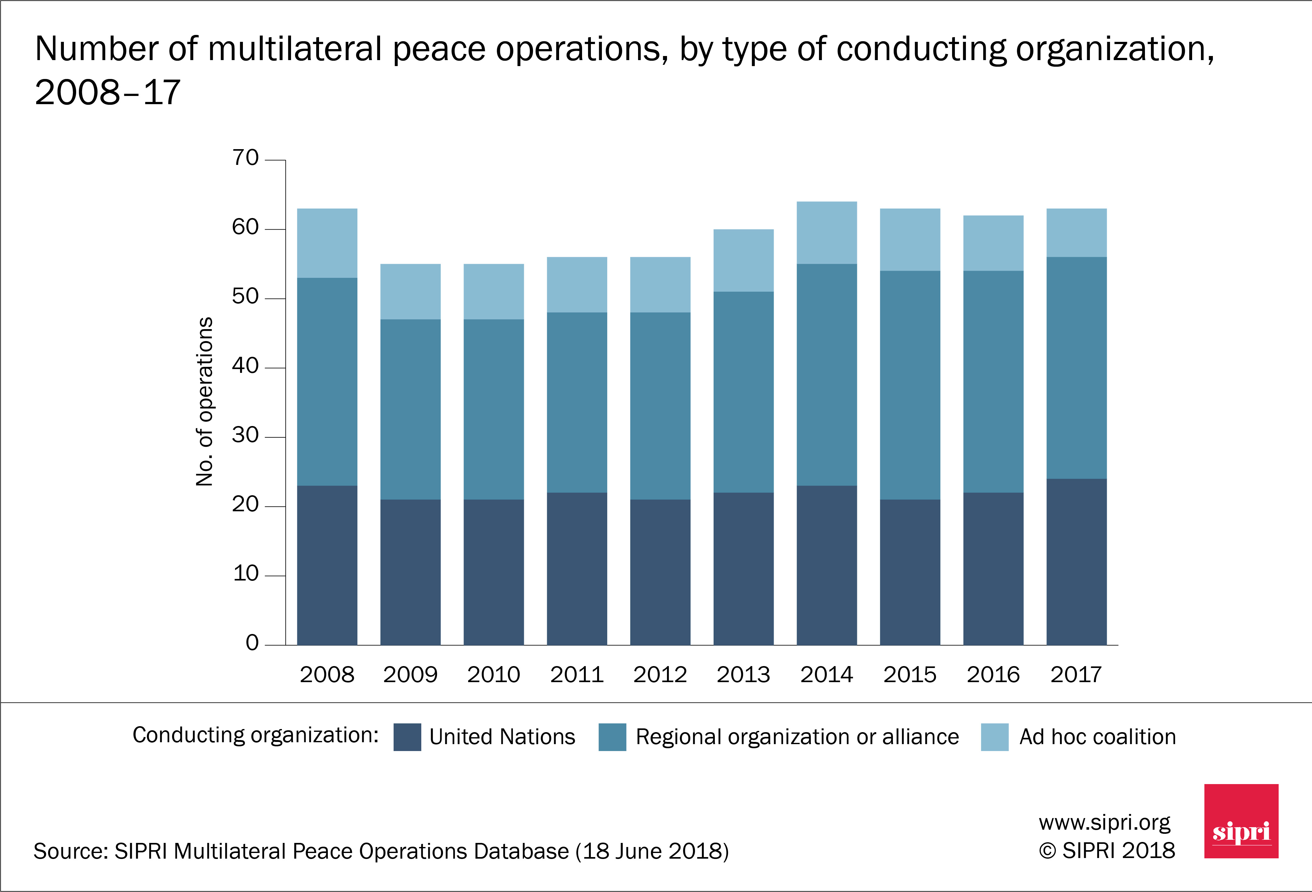 Number of multilateral peace operations, by type of conducting organization, 2008–17