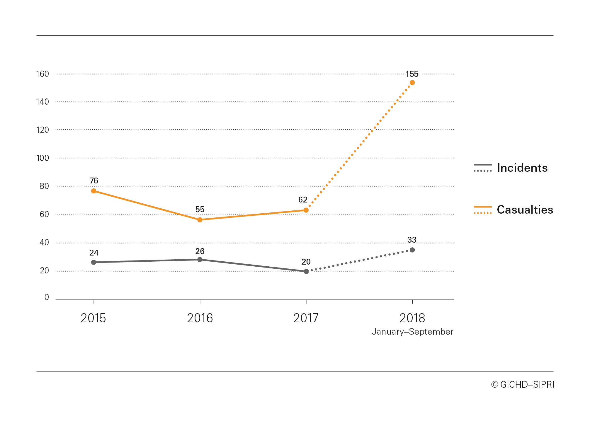 Figure 2. AVM incidents and casualties in Mali, January 2015-September 2018