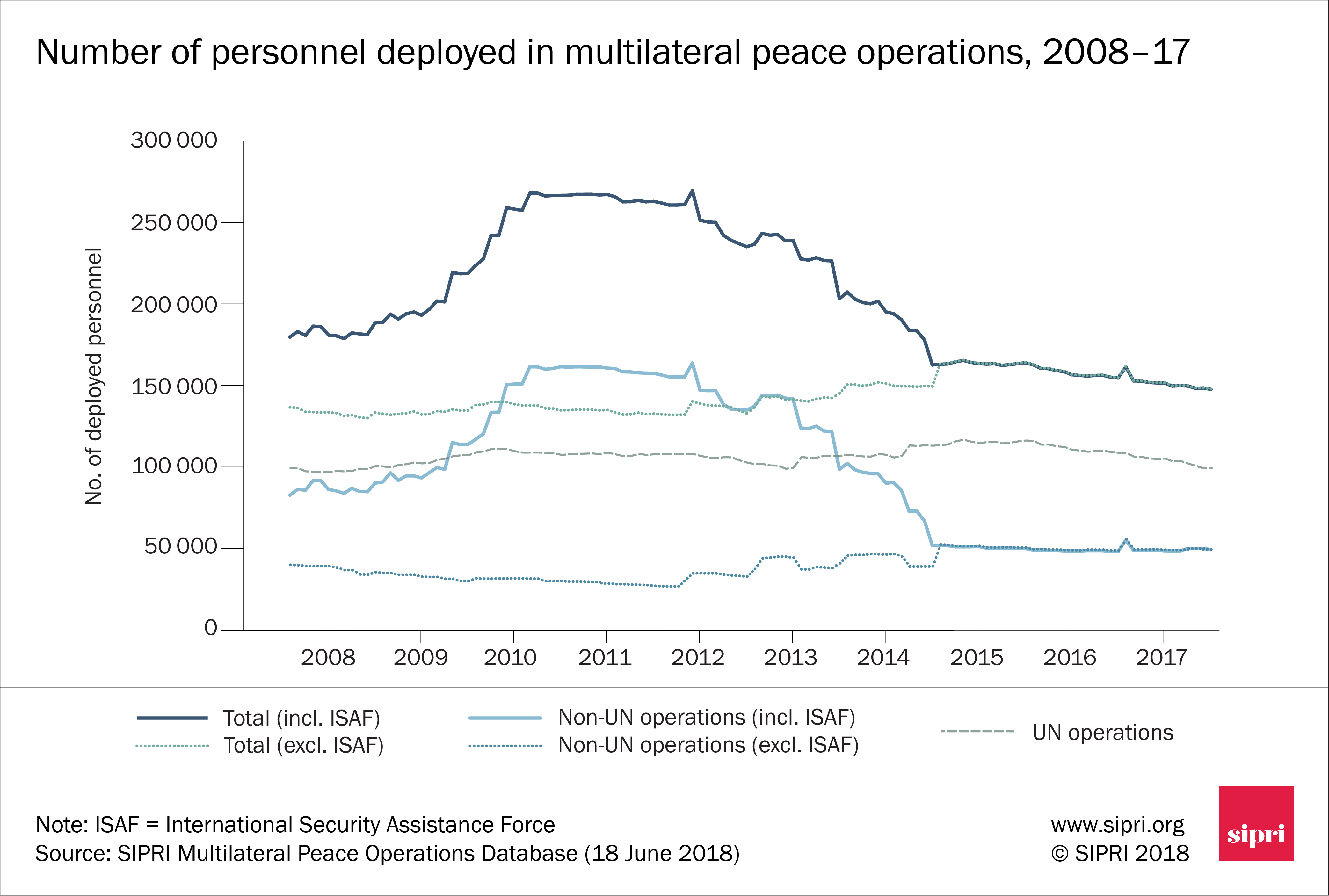 Figure 2. Number of personnel deployed in multilateral peace operations, 2008–17