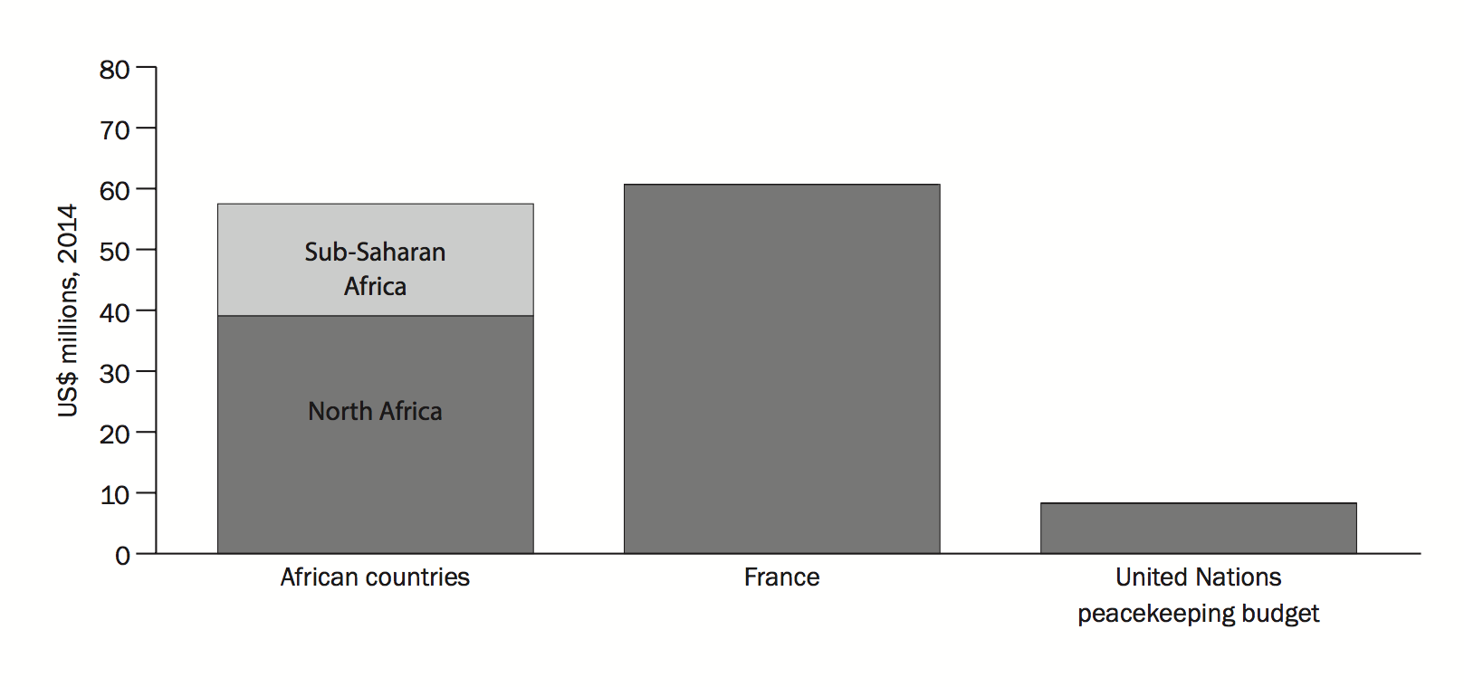 Figure 3. Military expenditure by African countries and France, compared to the United Nations peacekeeping budget, 2015.