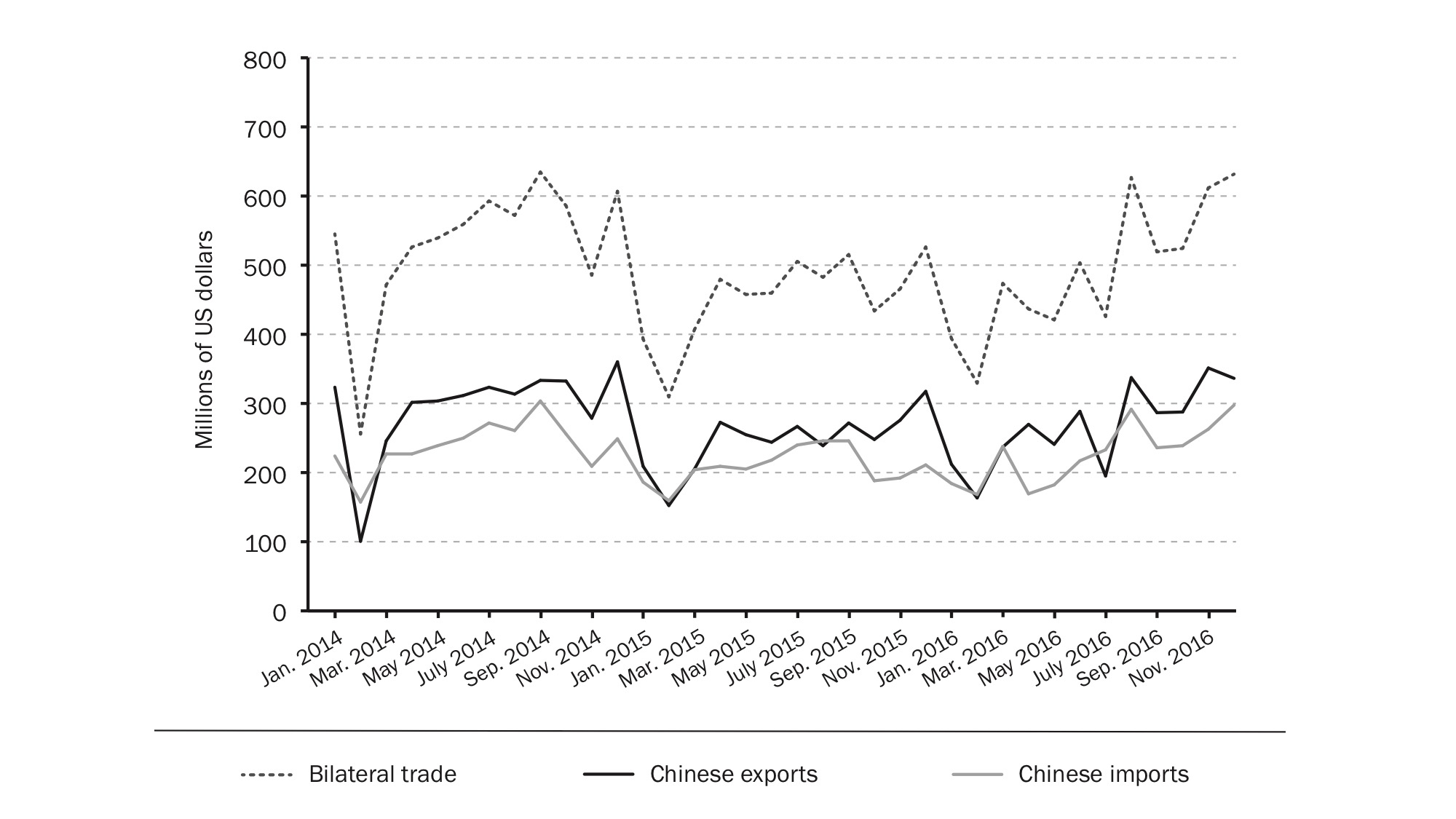 Bilateral trade volumes between China and North Korea, January 2014 to December 2016.