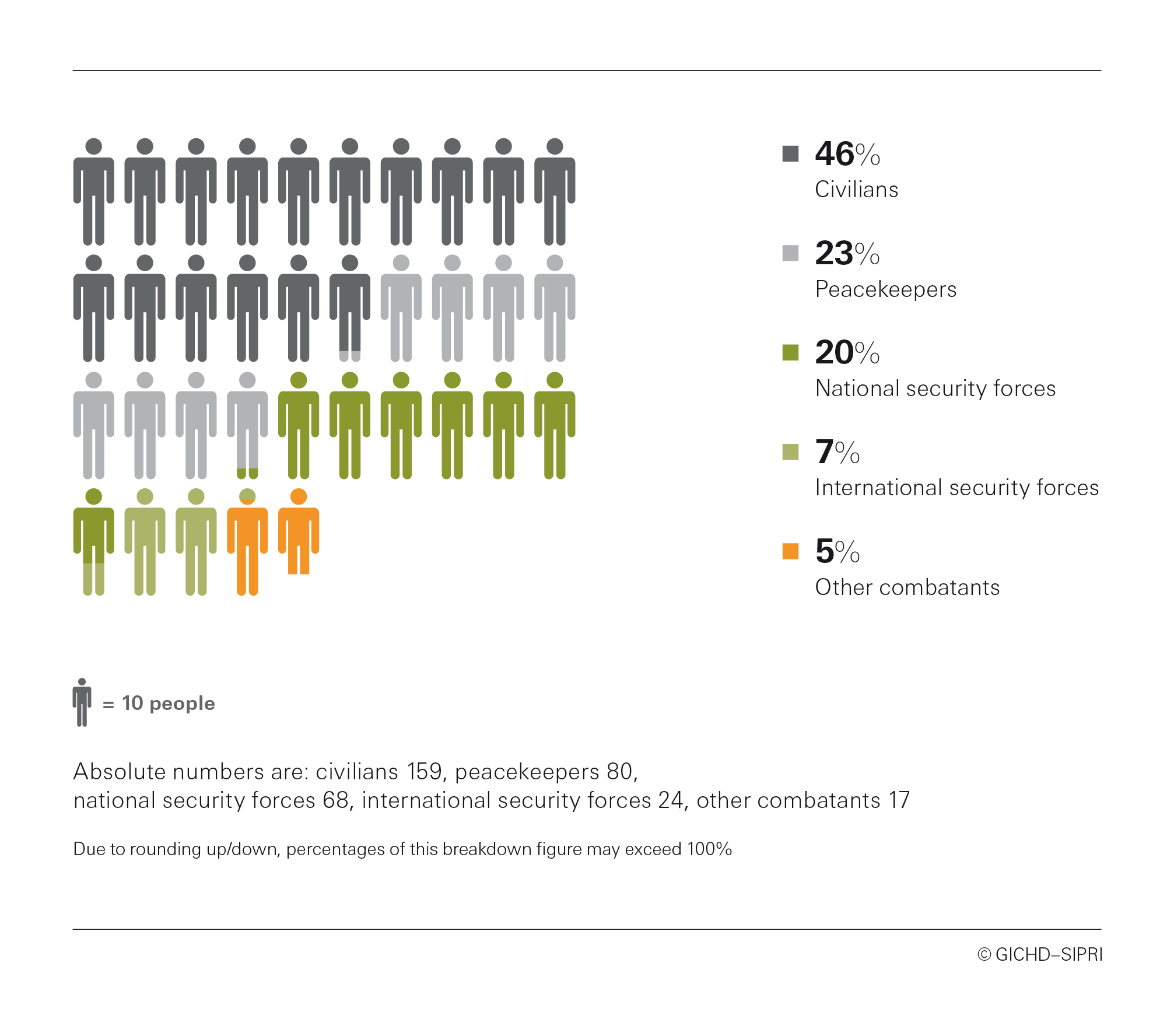Figure 4. Categories of casualties in Mali, January 2015–September 2018.