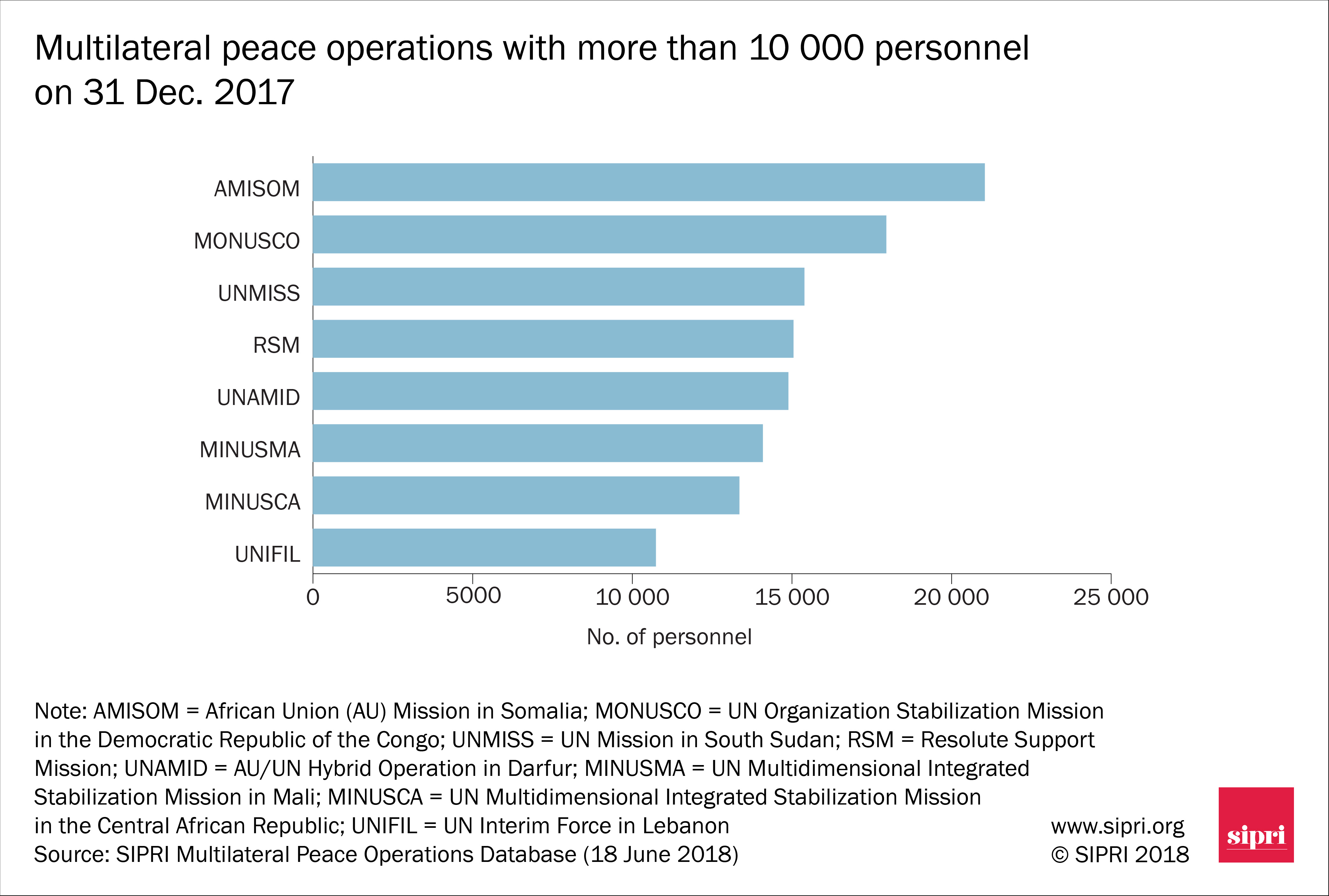 Multilateral peace operations with more than 10 000 personnel on 31 Dec. 2017