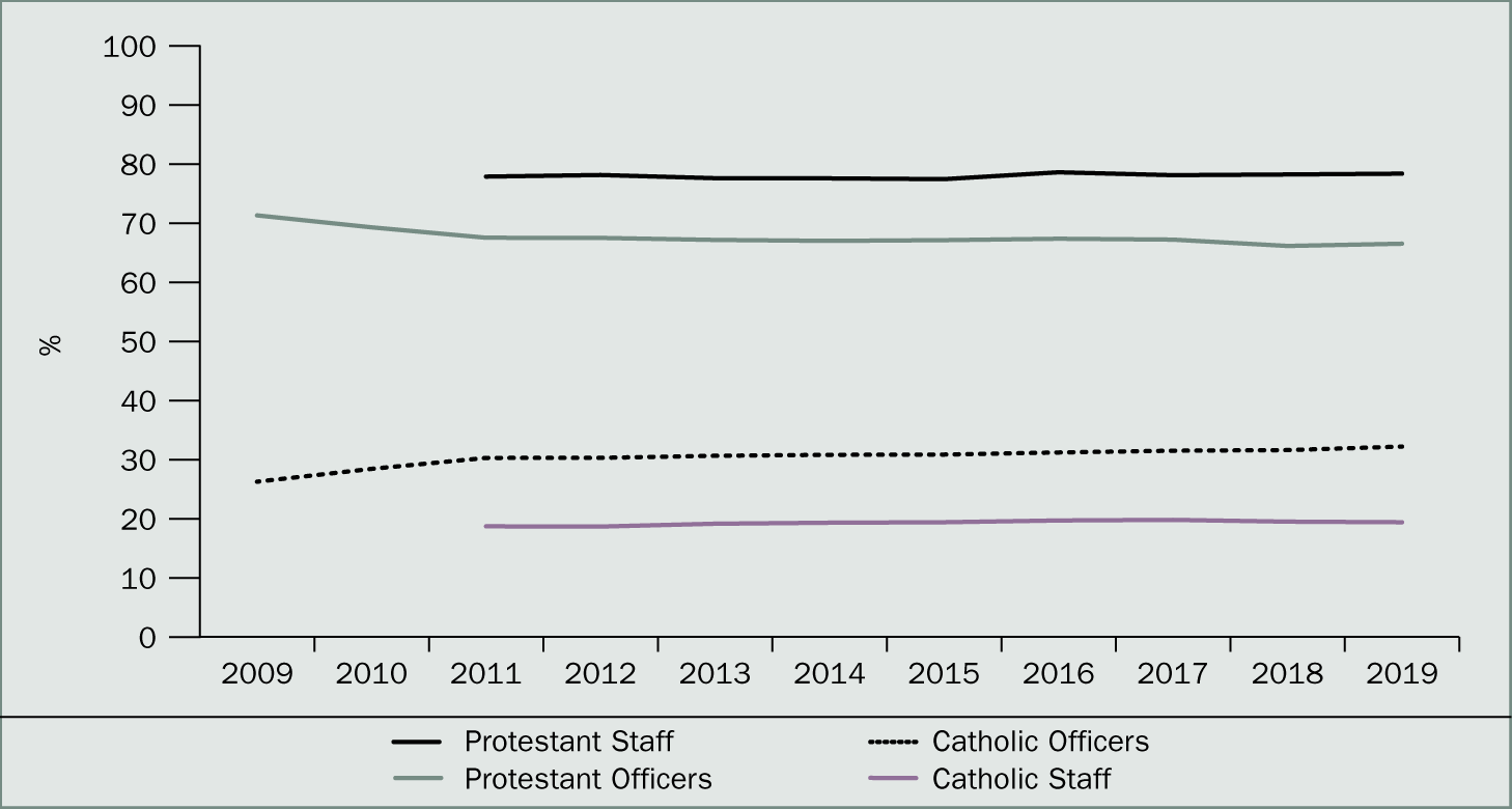 Proportion of police officers and staff by perceived community background