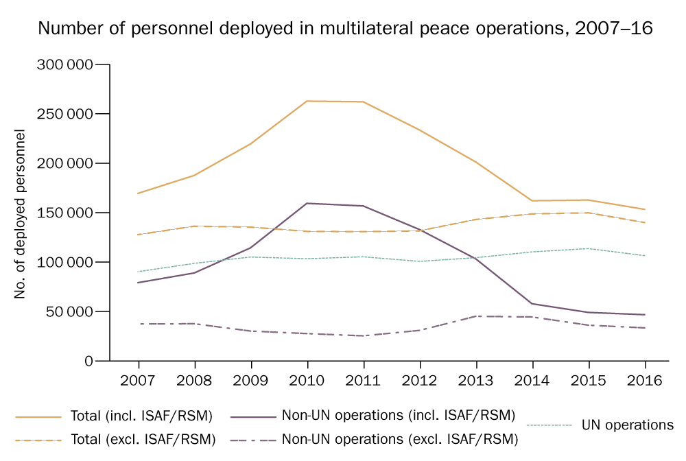 Number of personnel deployed in multilateral peace operations, 2007–16