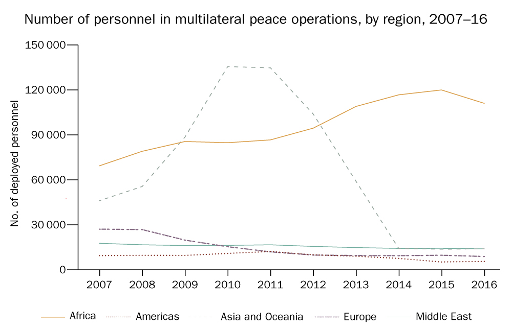 Number of personnel in multilateral peace operations, by region, 2007–16