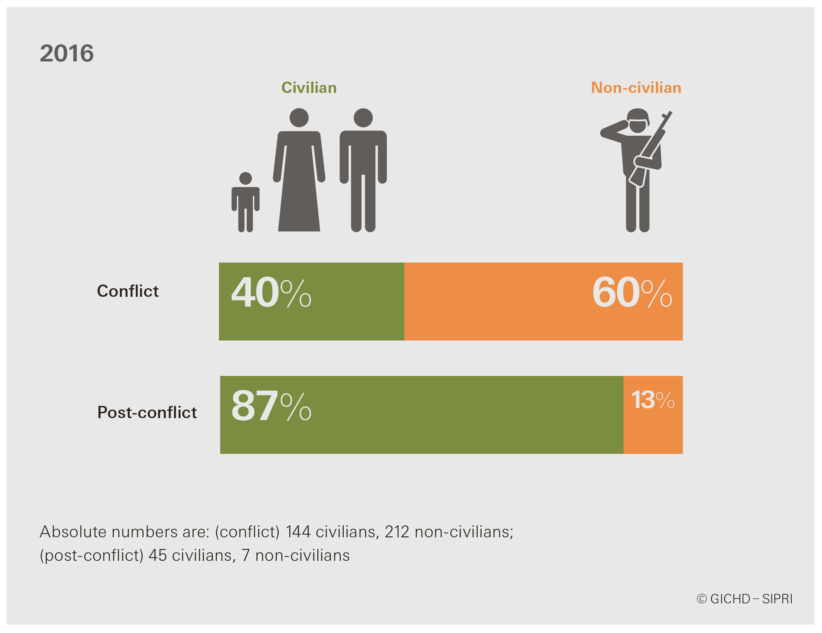 Figure 2: Casualty demographics in conflict vs post-conflict settings in 2016. Infographic: GICHD–SIPRI.