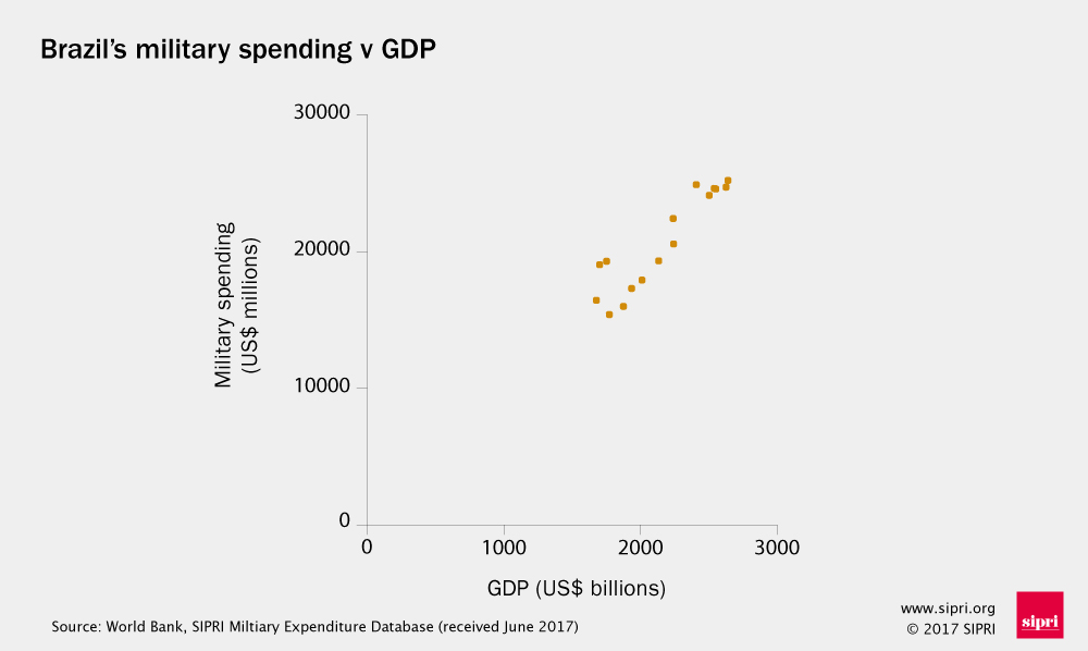 Graph of Brazil's military spending against GDP