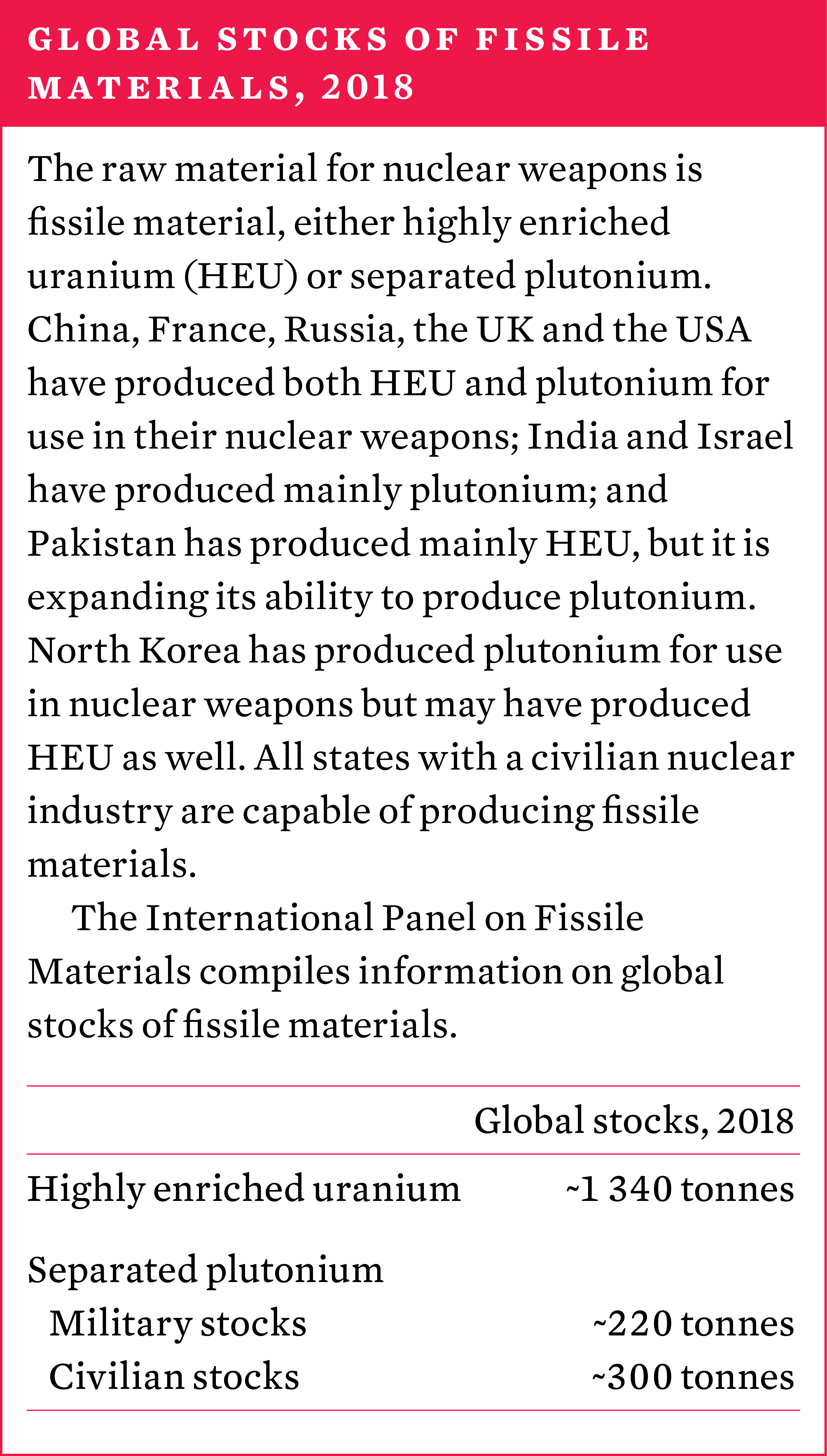 Global stocks of fissile materials 2018