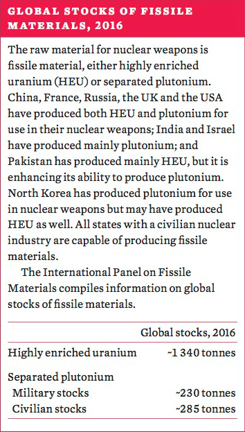 Global stocks of fissile materials, 2016