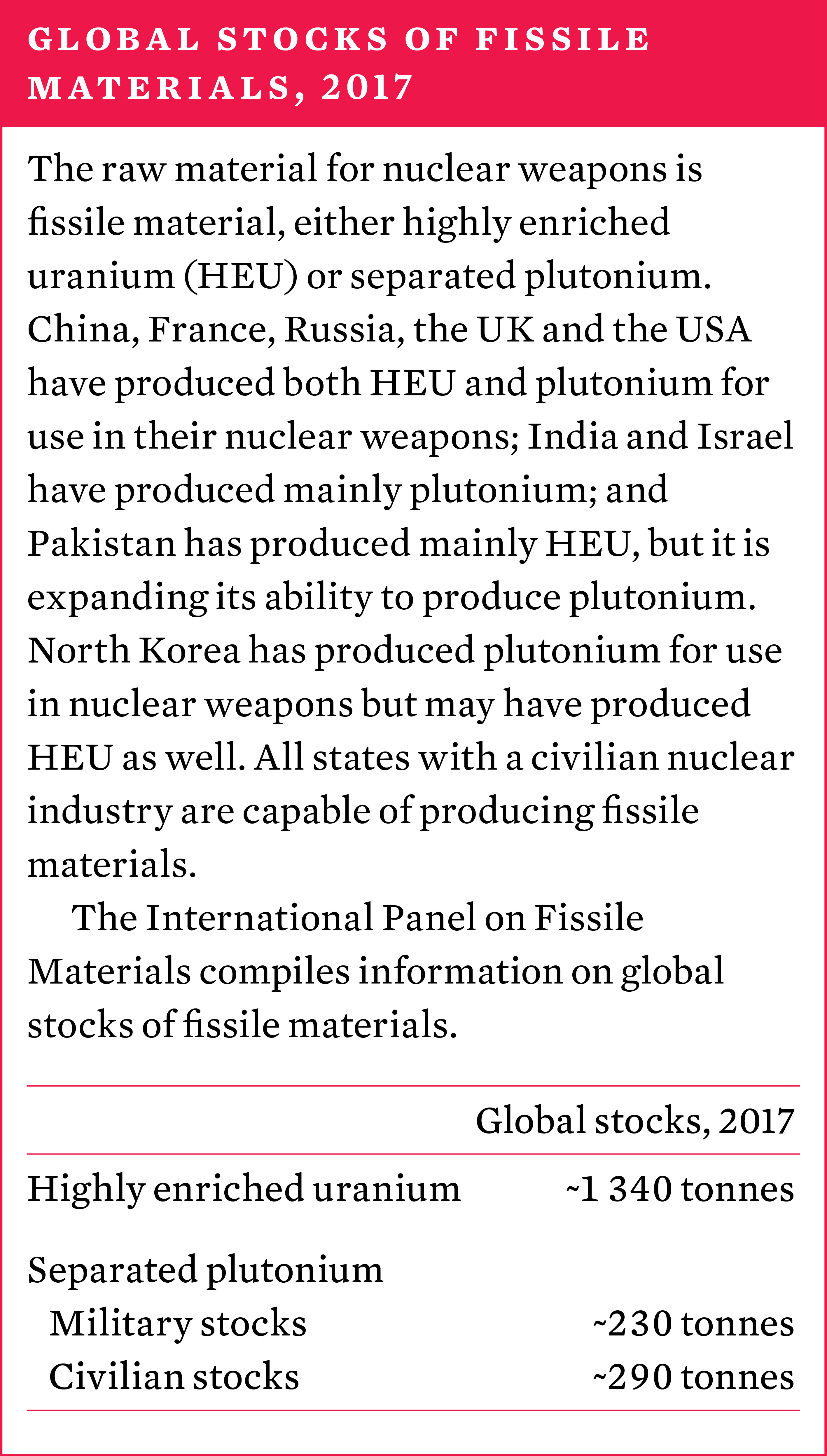 Global stocks of fissile materials, 2017