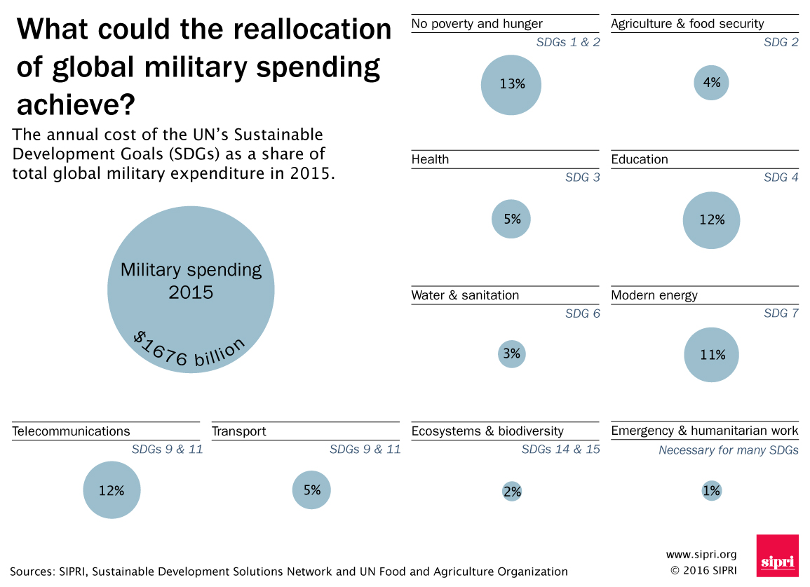 Military spending versus Sustainable Development Goals