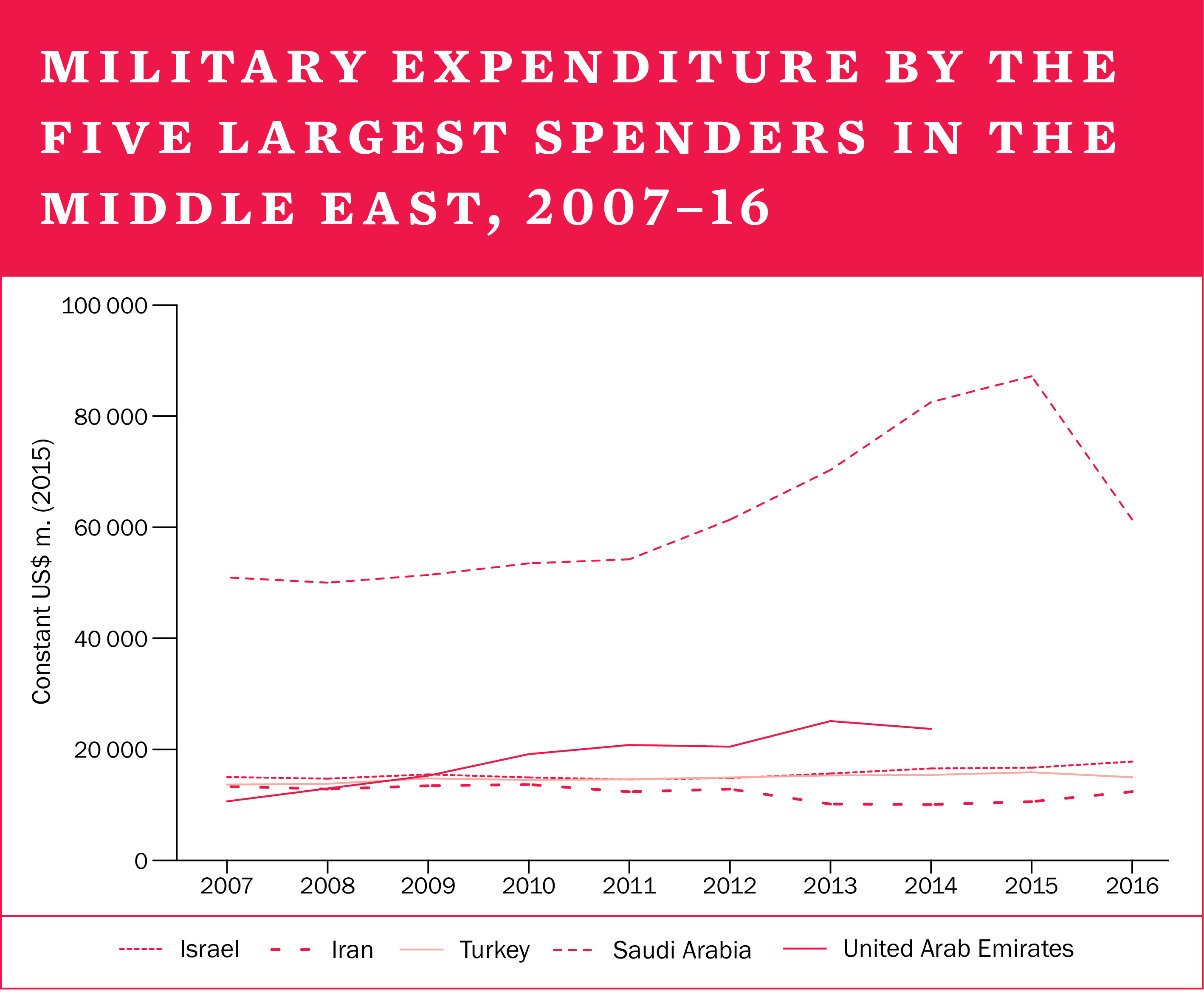 Military expenditure by the five largest spenders in the Middle East, 2007-16