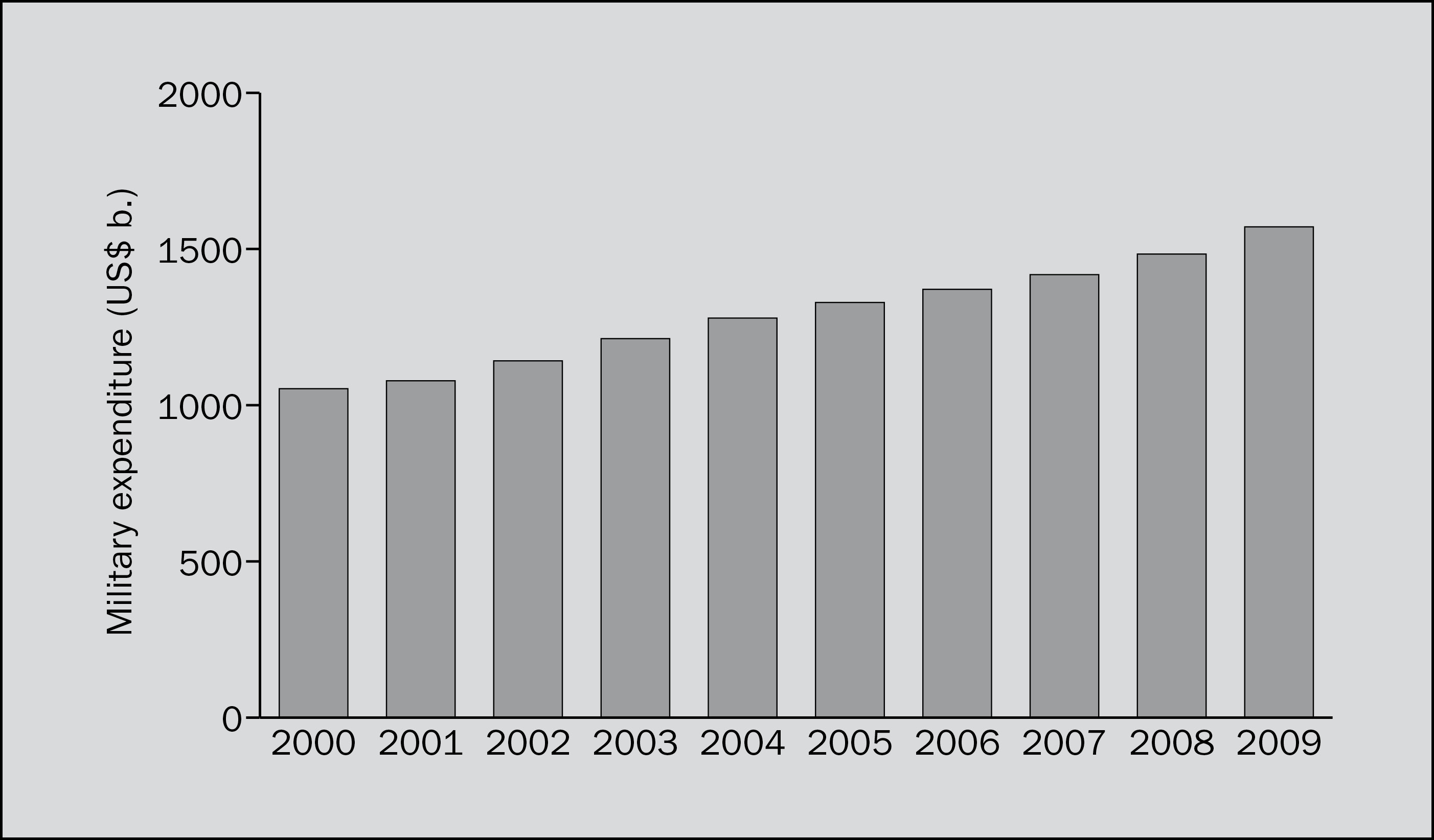Military expenditure, 2000–2009
