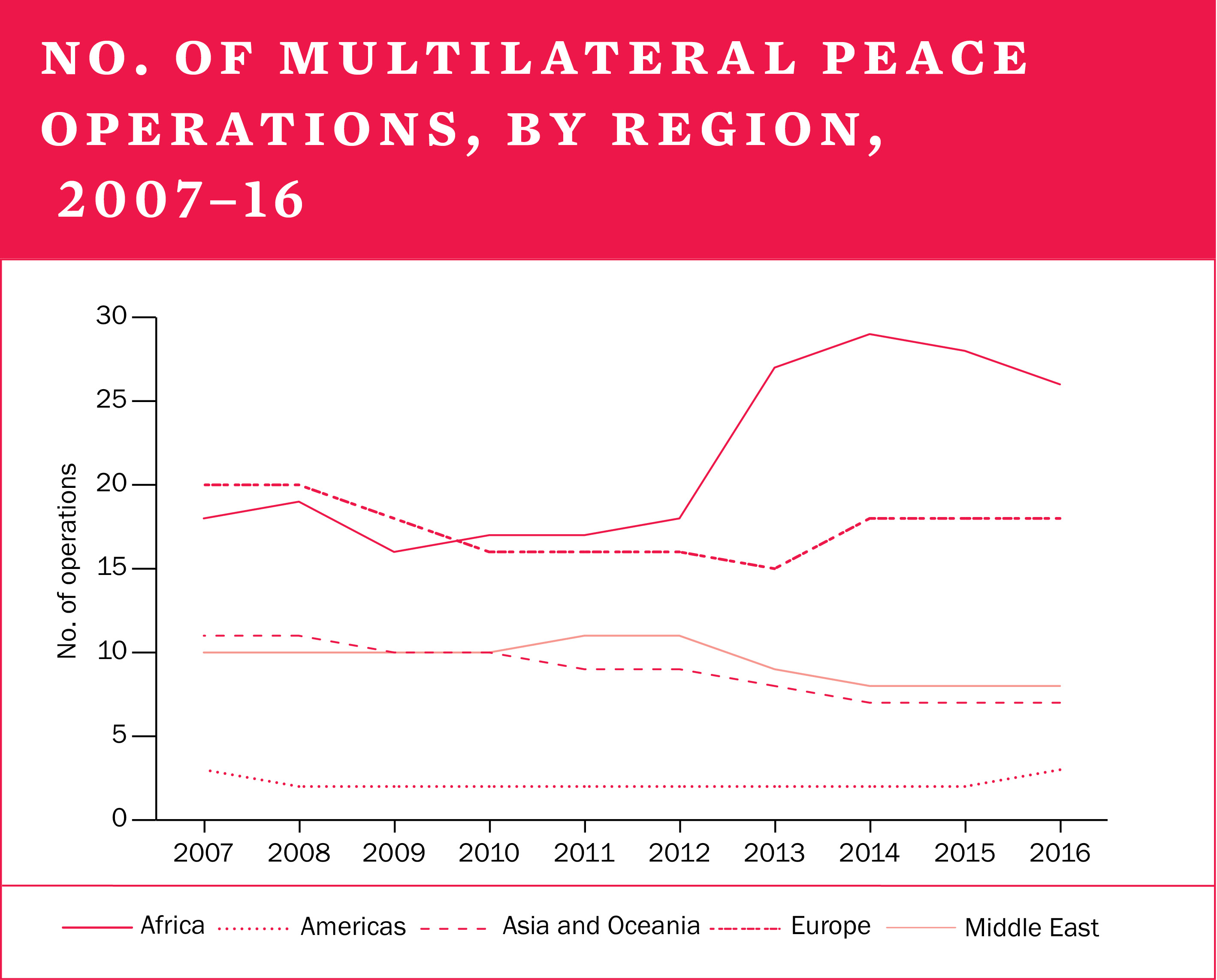 No. of multilateral peace operations, by region, 2007-16