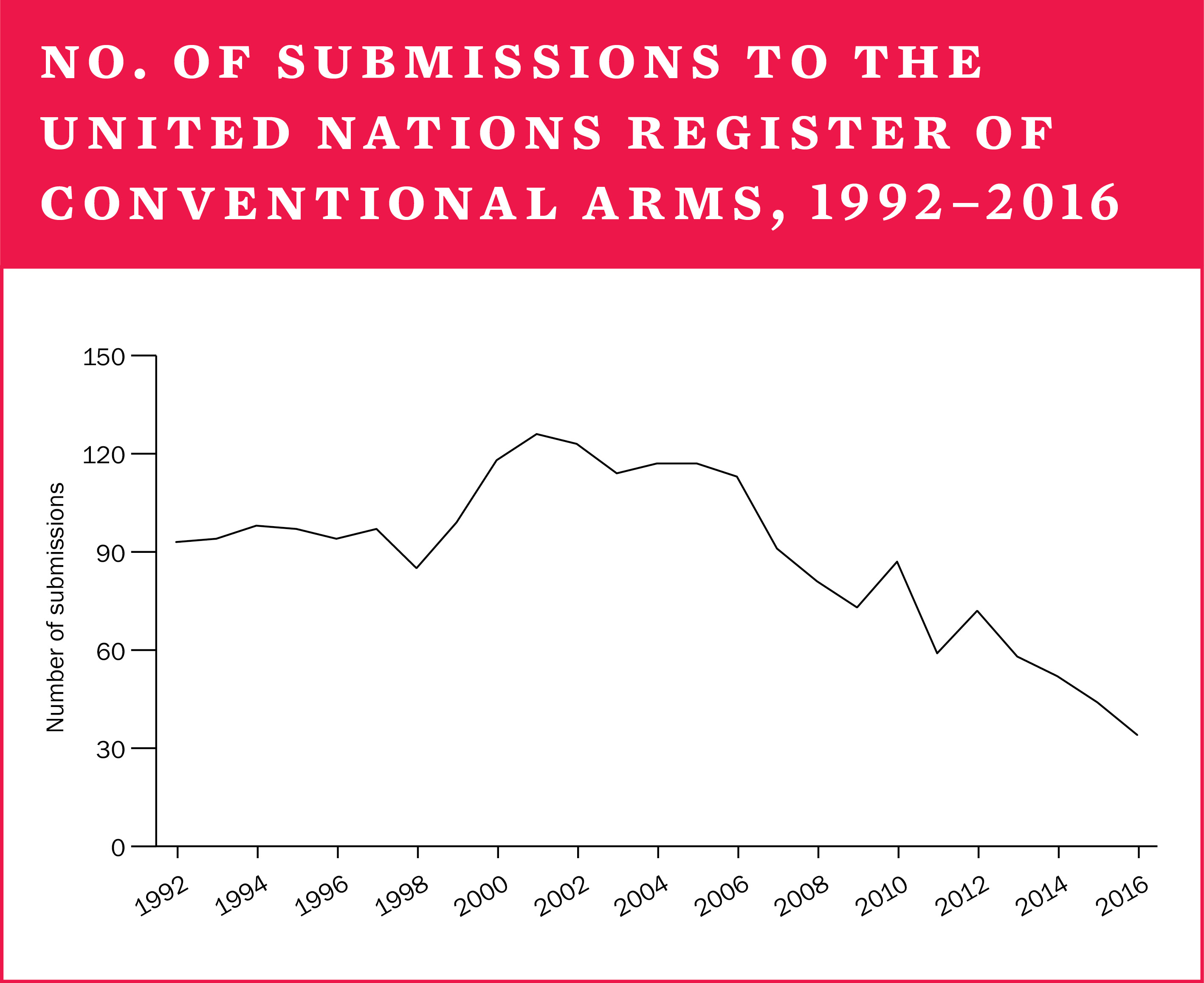 No. of submissions to the United Nations register of conventional arms, 1992-2016