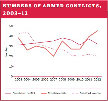 Number of armed conflicts, 2003–12