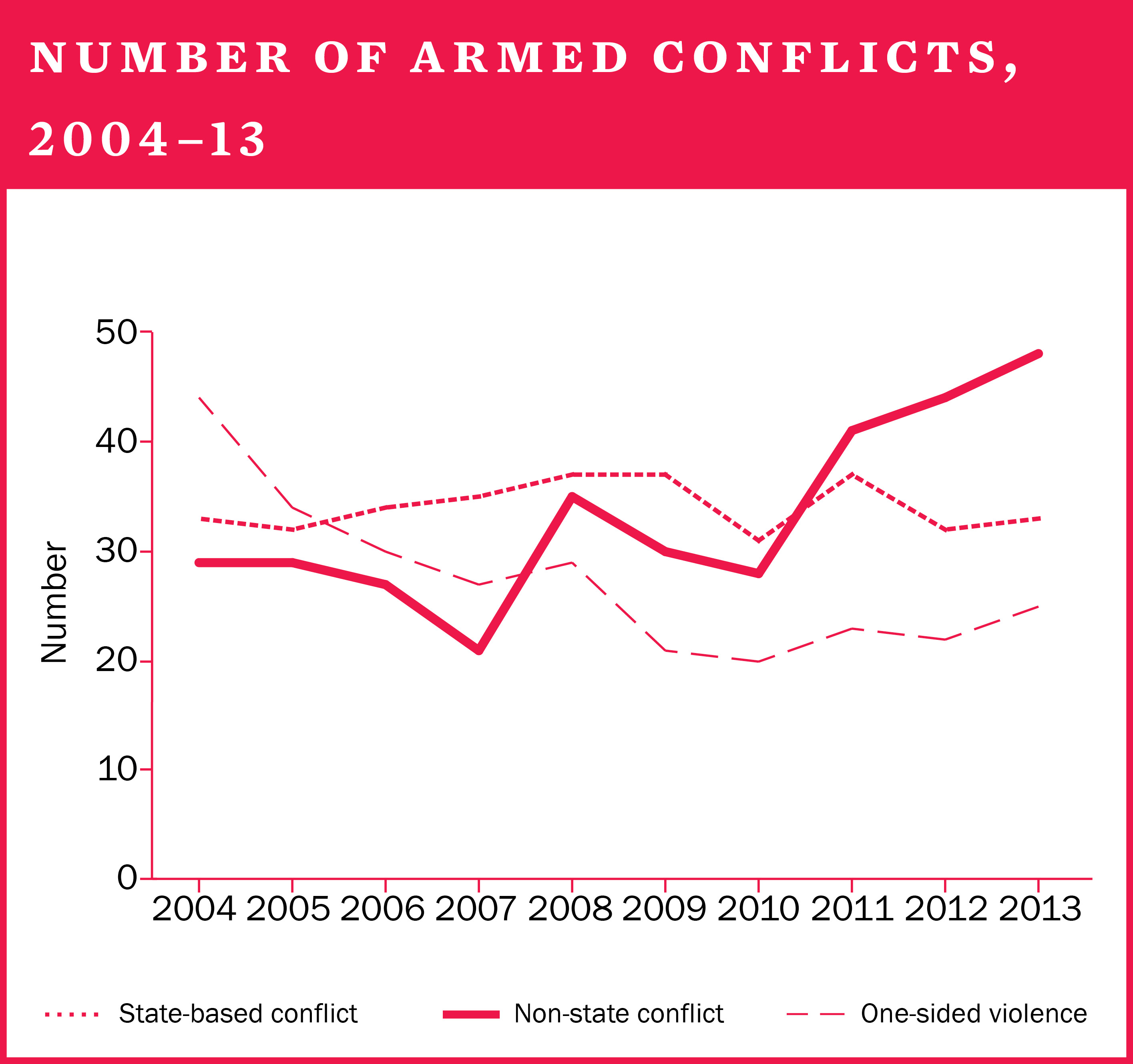Number of armed conflicts, 2004–13