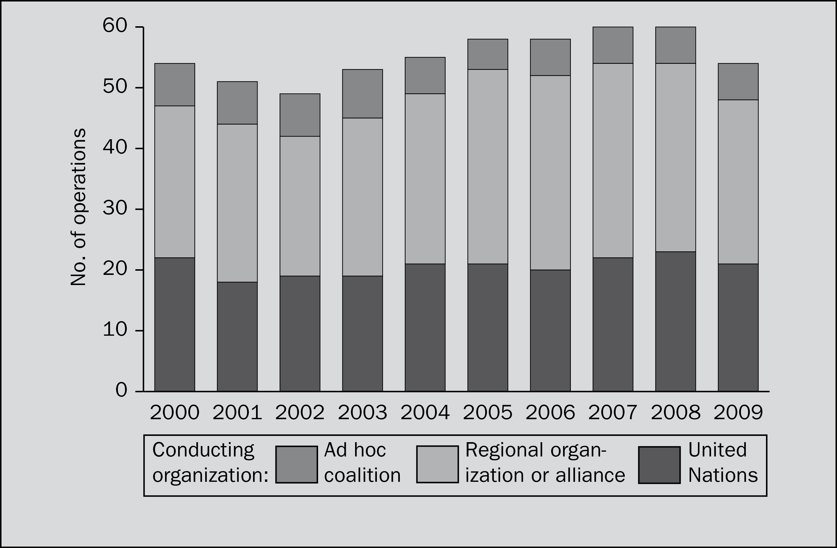 Number of peace operations, 2000–2009