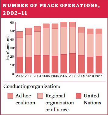 Number of peace operations, 2002–11