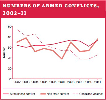 Numbers of armed conflicts, 2002–11