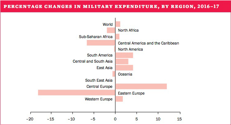 Percentage changes in military expenditure, by region, 2016-17