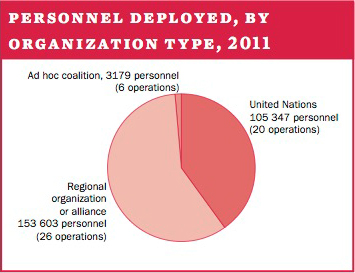 Personnel deployed, by organization type, 2011