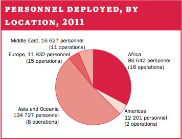 Personnel deployed, by location, 2011
