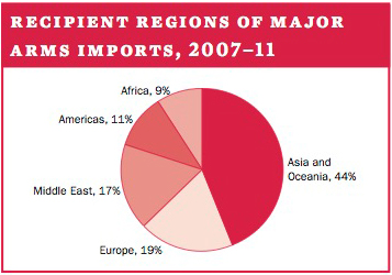 Recipient regions of major arms imports, 2007–11