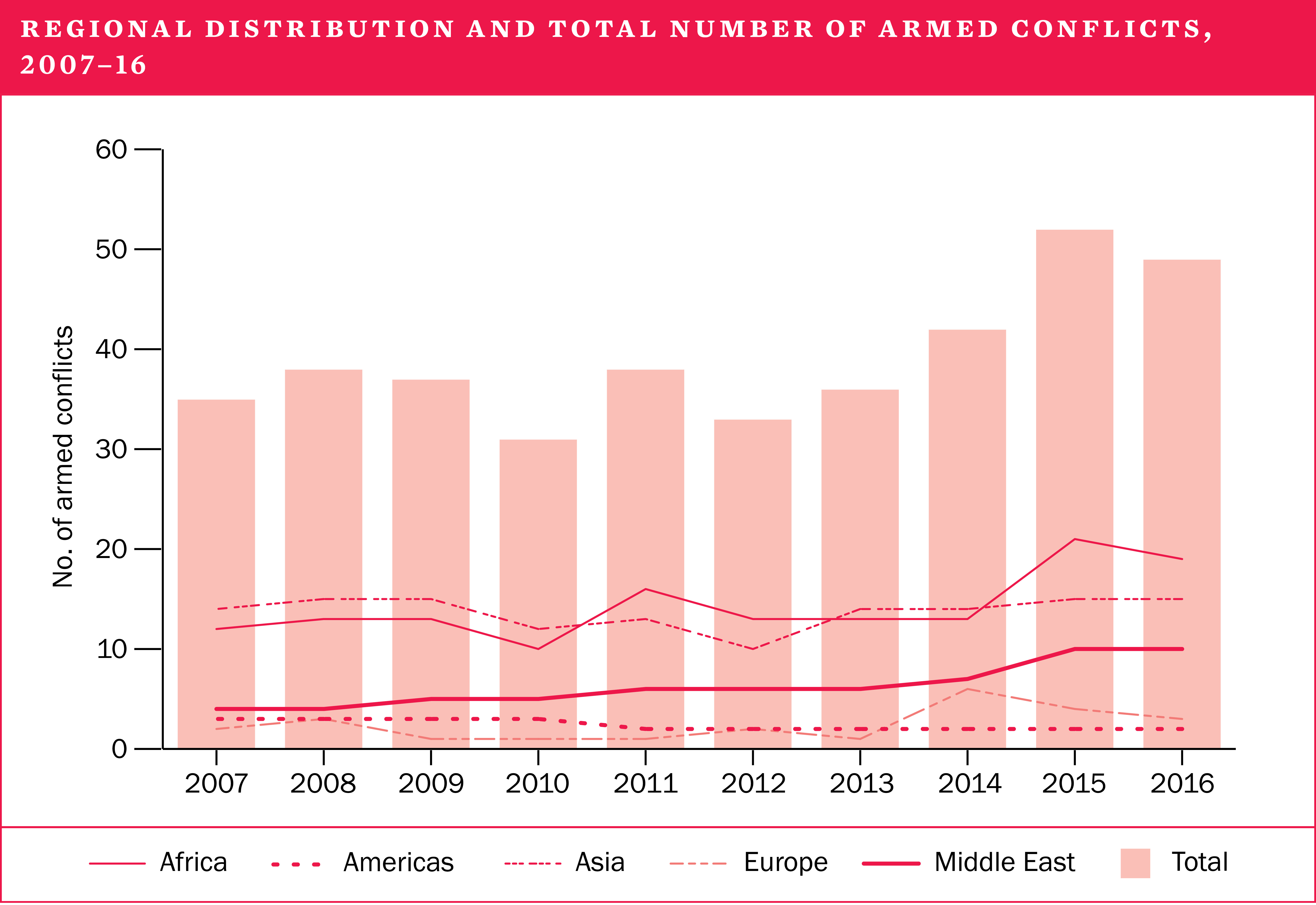 Regional distribution and total number of armed conflicts, 2007-16