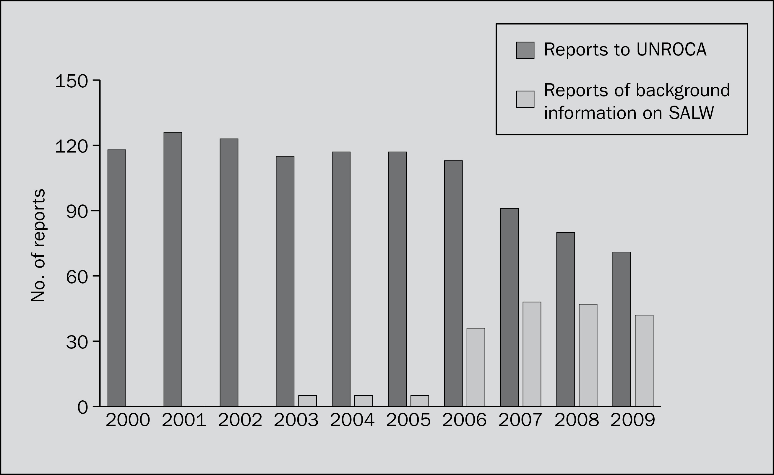 Reports to UNROCA, 2000–2009